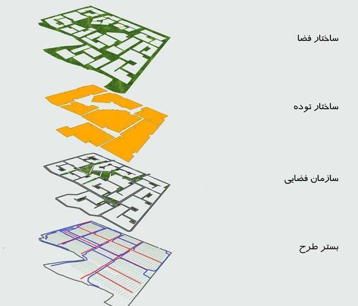 آماده سازی زمین - کانسپت و لایه بندی طرح