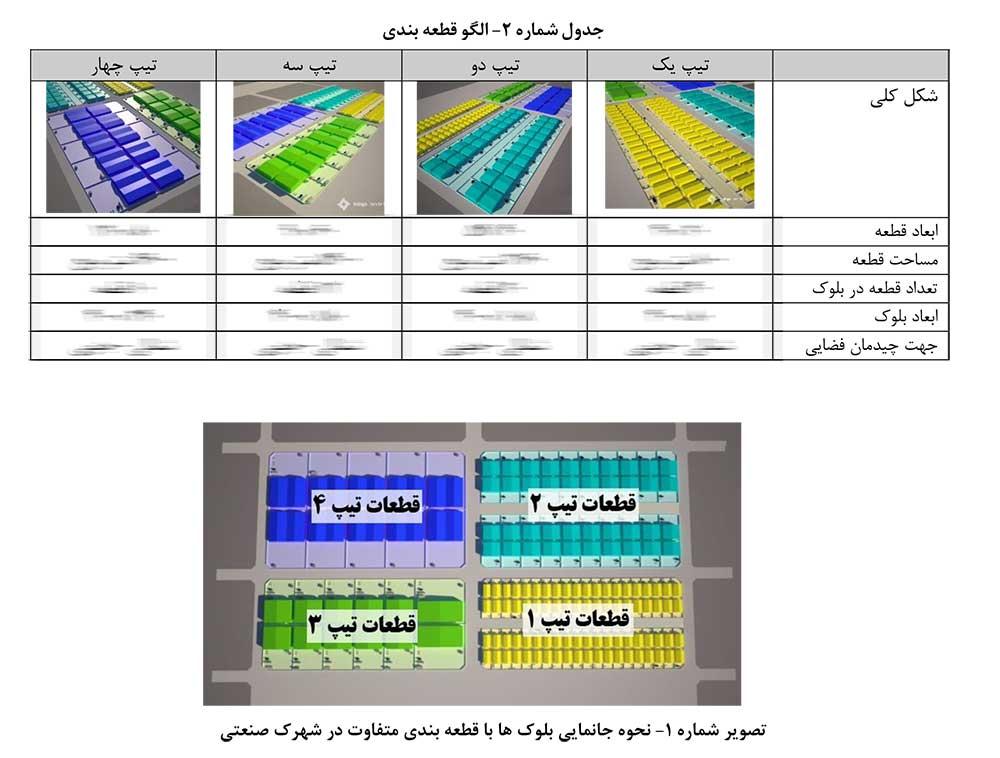 ضوابط و مقررات طرح تفصیلی شهرک صنعتی منطقه آزاد چابهار