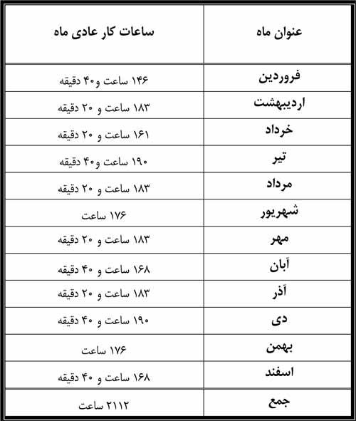 ساعت کاری ماهانه عوامل نظارت در سال 98