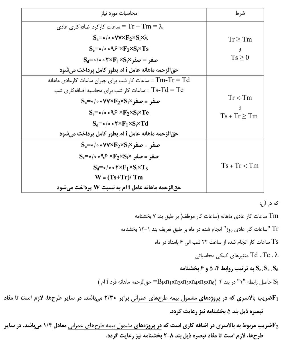 محاسبه حق الزحمه عوامل نظارت