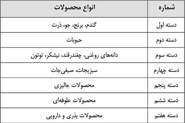 دسته بندی محصولات کشاورزی ایران