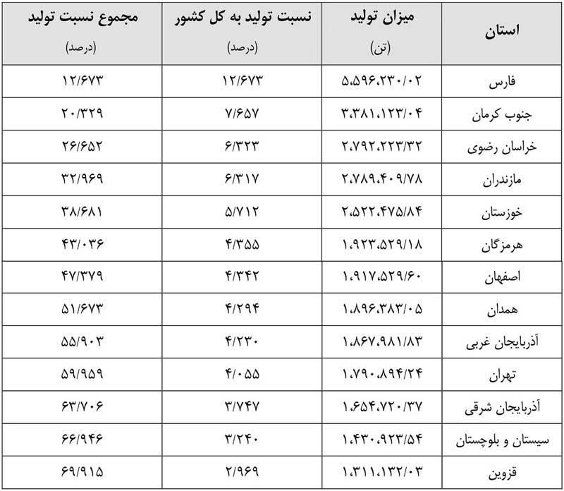تولیدات محصولات کشاورزی ایران