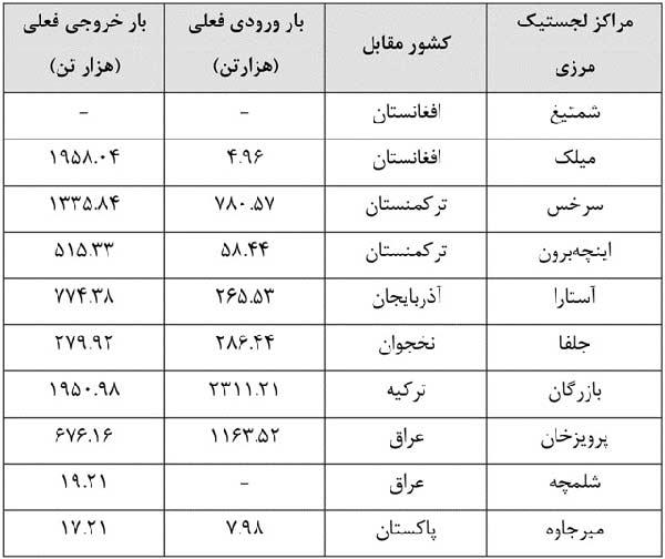 مراکز لجستیک مرزی ایران