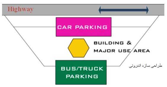 طراحی سازه استراحتگاههای بینراهی اندرونی