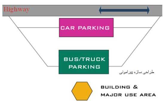 طراحی سازه استراحتگاههای بینراهی پیرامونی